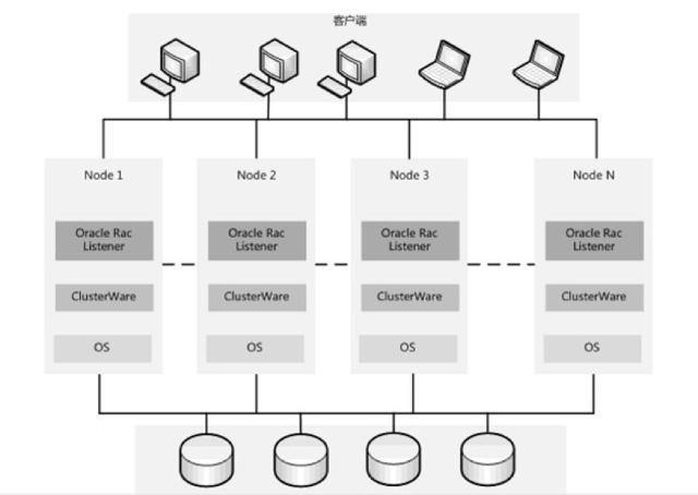 oracle rac Oracle RAC 集群结构