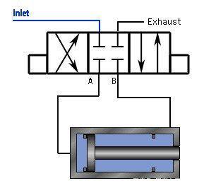 电磁换向阀、电磁阀常见故障解析,不信你都知道!