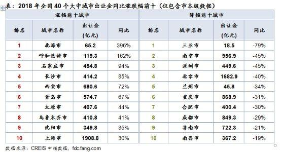 2018中国卖了多少地?七个城市突破千亿元,杭州卖地收入最高(图4)