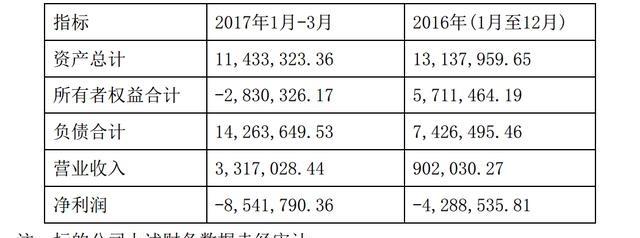 任性!恺英网络豪掷过亿连投5家互金平台 合勋车融资不抵债