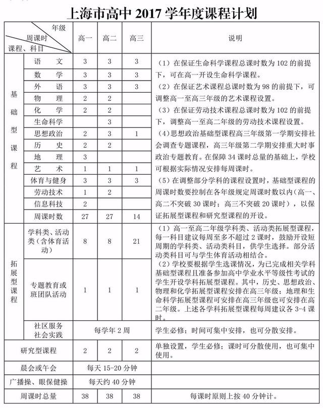 初中每周最多38节课,高中每周最多34节课!上海假条初中写图片
