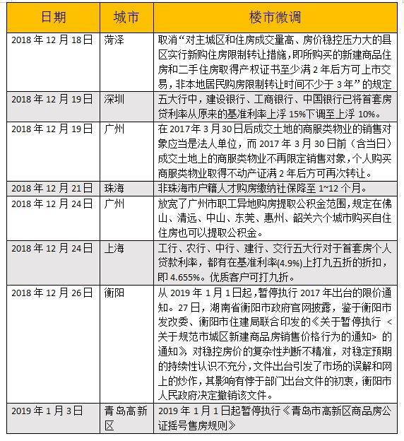"""一个月内9城楼市政策微调,今年房地产市场进入""""换挡期""""(图1)"""
