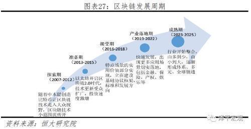 区块链产业发展迅速,政策支持并且逐步规范