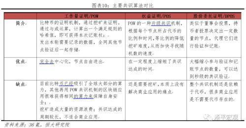 股份授权证明/DPOS