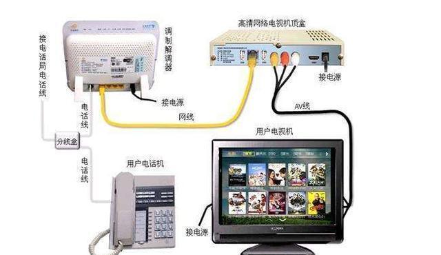 网络机顶盒看不了电视的解决方法