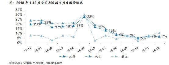 2018中国卖了多少地?七个城市突破千亿元,杭州卖地收入最高(图2)