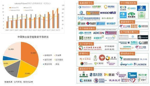 重磅发布!中国第三方医疗服务行业白皮书2018