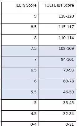 雅思托福分值对比,你的成绩相当于哪个水平?_