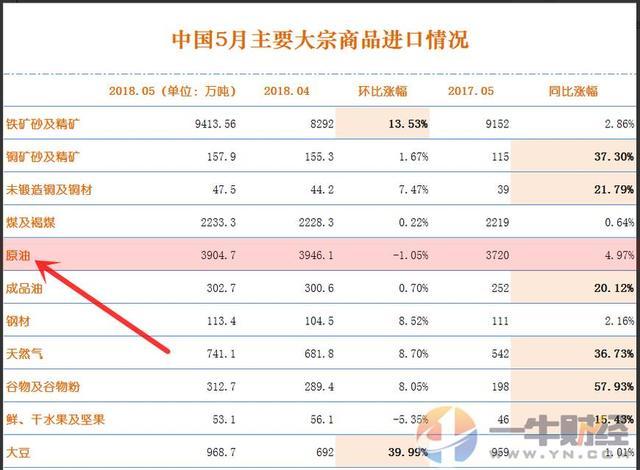 刚刚,中国进口石油传来一个消息!欧佩克、俄罗斯、美国都慌了?