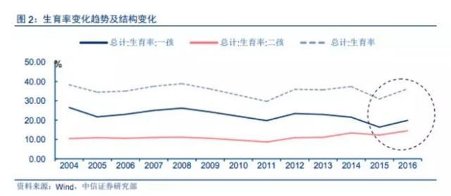 """中国将迎来人口""""负增长""""?中国人为何生的少、不想生"""