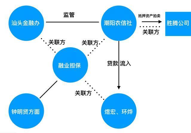 金融办原主任入股高利贷?汕头农信社1.3亿贷款真相