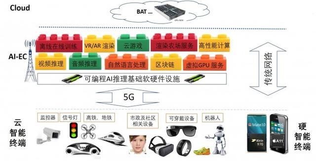 5G时代的智能边缘计算AI-EC平台
