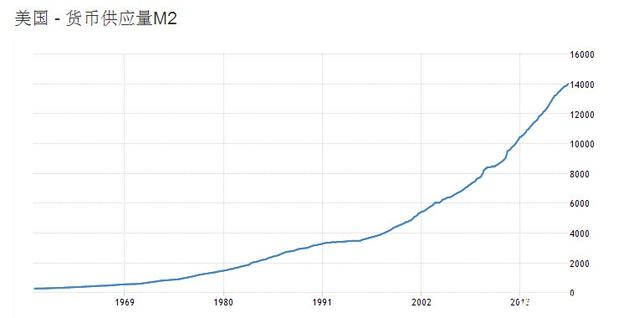美国M2是多少?看到数据我沉默了……