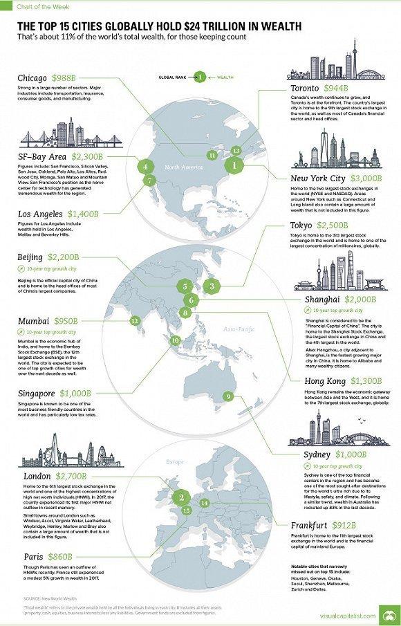 最富有城市排行榜:中国三个城市跻身前十
