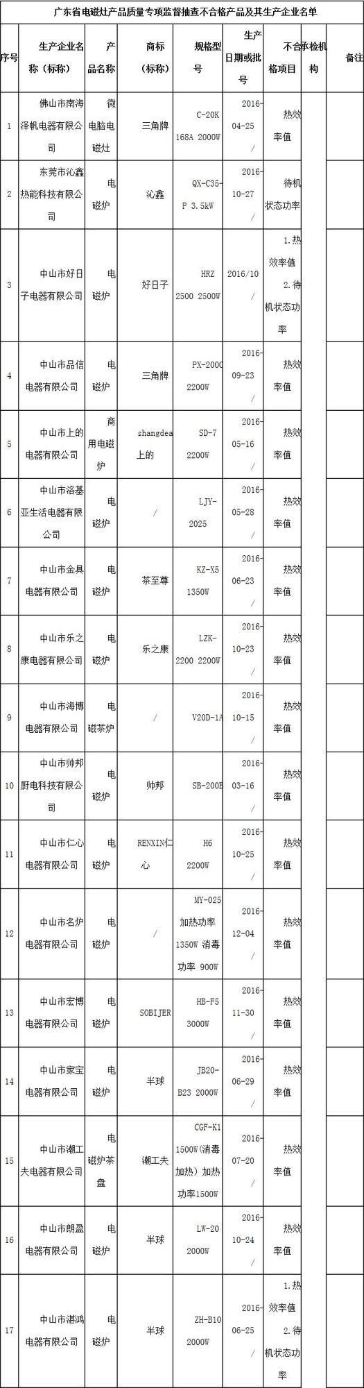 「广州纤维产品检测研究院官网」广东省质量技术监督局