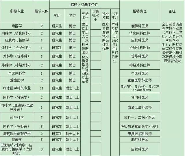 「2021广东规培医生招聘」广东省人民医院招聘