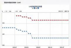 """标题:LPR连续18个月""""按兵不动"""",常州首套房贷利率5.80%起"""
