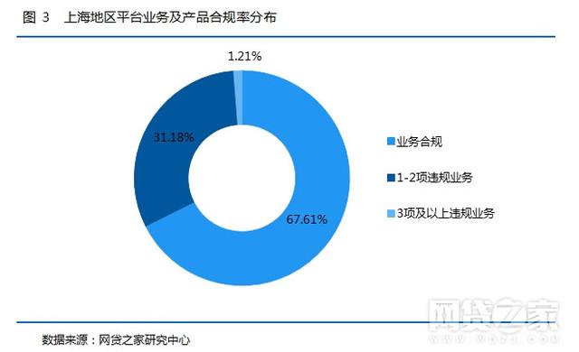 网贷第三方平台排名